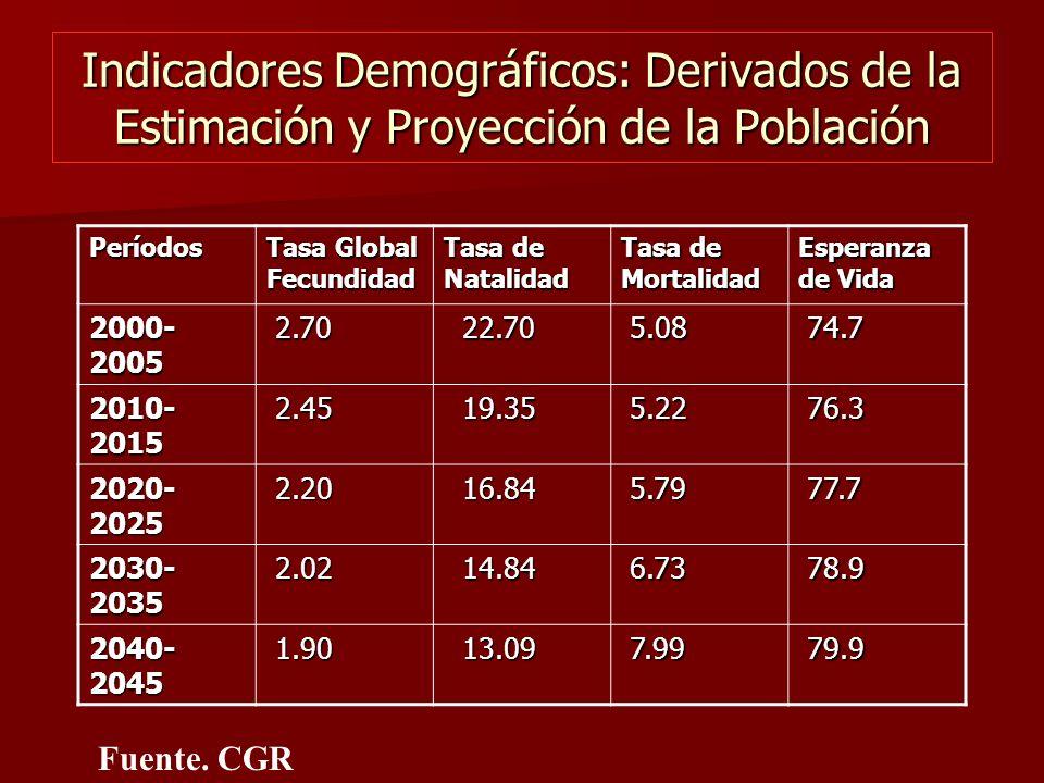 Indicadores Demográficos: Derivados de la Estimación y Proyección de la Población Períodos Tasa Global Fecundidad Tasa de Natalidad Tasa de Mortalidad Esperanza de Vida 2000- 2005 2.70 2.70 22.70 22.70 5.08 5.08 74.7 74.7 2010- 2015 2.45 2.45 19.35 19.35 5.22 5.22 76.3 76.3 2020- 2025 2.20 2.20 16.84 16.84 5.79 5.79 77.7 77.7 2030- 2035 2.02 2.02 14.84 14.84 6.73 6.73 78.9 78.9 2040- 2045 1.90 1.90 13.09 13.09 7.99 7.99 79.9 79.9 Fuente.