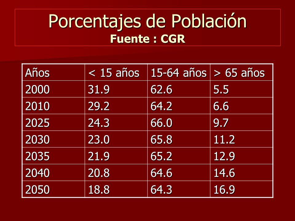 Porcentajes de Población Fuente : CGR Años < 15 años 15-64 años > 65 años 200031.962.65.5 201029.264.26.6 202524.366.09.7 203023.065.811.2 203521.965.212.9 204020.864.614.6 205018.864.316.9