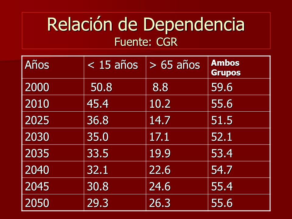 Relación de Dependencia Fuente: CGR Años < 15 años > 65 años Ambos Grupos 2000 50.8 50.8 8.8 8.859.6 201045.410.255.6 202536.814.751.5 203035.017.152.1 203533.519.953.4 204032.122.654.7 204530.824.655.4 205029.326.355.6