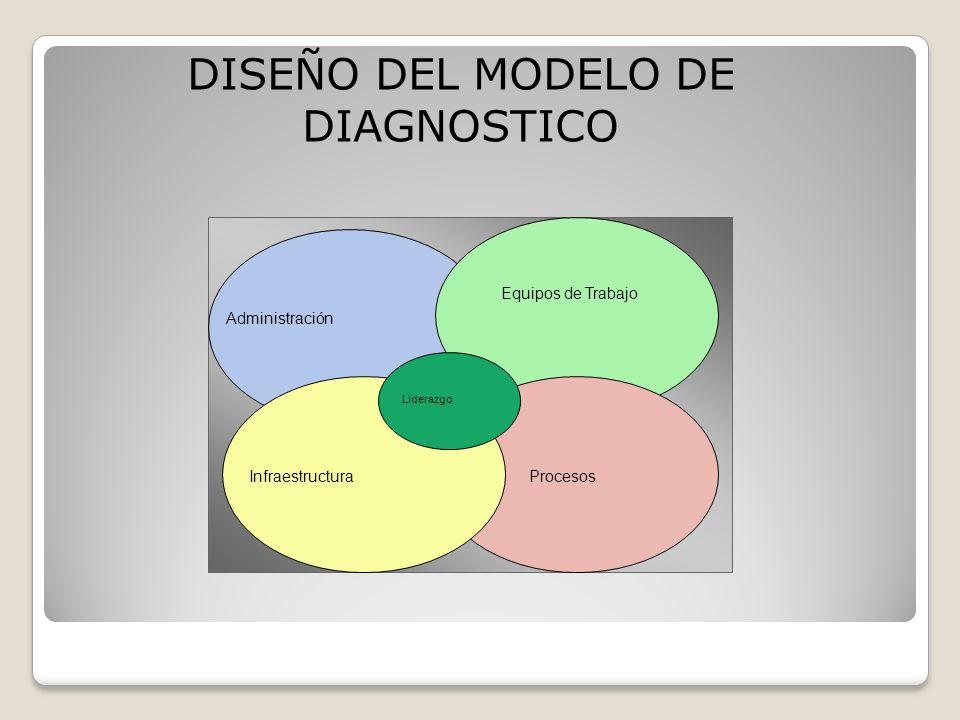 DISEÑO DEL MODELO DE DIAGNOSTICO Infraestructura Equipos de Trabajo Procesos Liderazgo Administración
