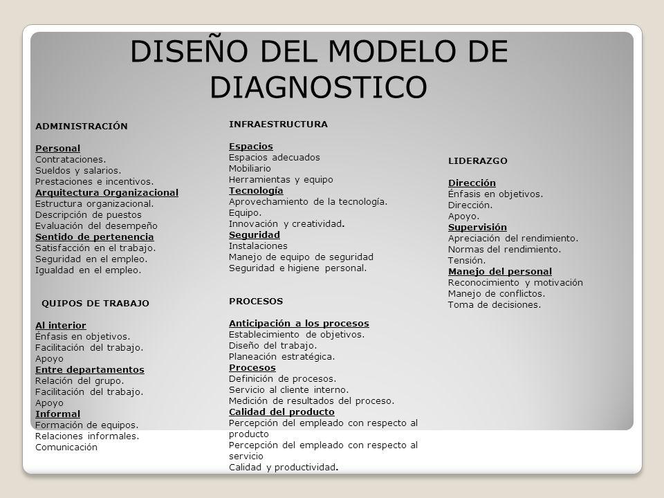 DISEÑO DEL MODELO DE DIAGNOSTICO ADMINISTRACIÓN Personal Contrataciones.