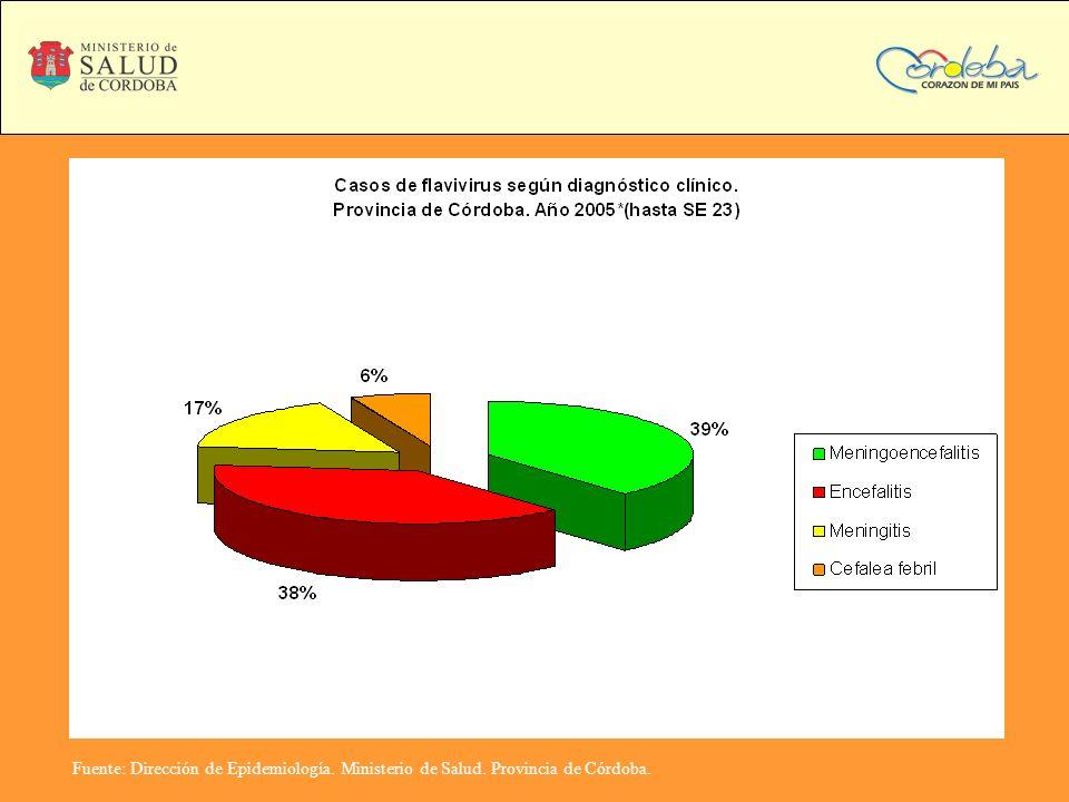 Fuente: Dirección de Epidemiología. Ministerio de Salud. Provincia de Córdoba.