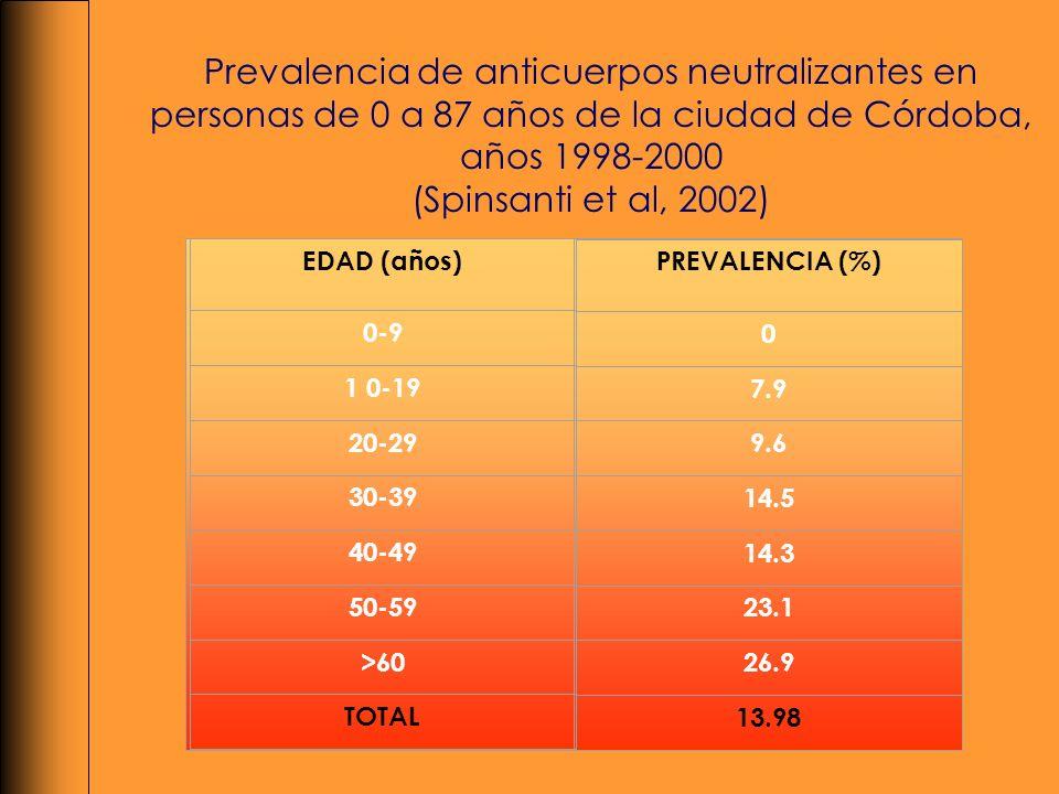 EDAD (años) 0-9 1 0-19 20-29 30-39 40-49 50-59 >60 TOTAL PREVALENCIA (%) 0 7.9 9.6 14.5 14.3 23.1 26.9 13.98 Prevalencia de anticuerpos neutralizantes