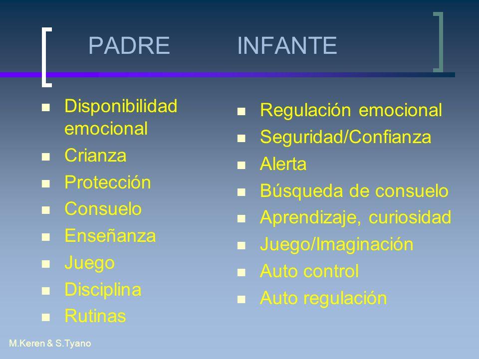 PADRE INFANTE Disponibilidad emocional Crianza Protección Consuelo Enseñanza Juego Disciplina Rutinas Regulación emocional Seguridad/Confianza Alerta