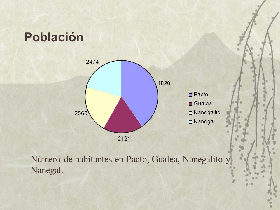 Población 4820 2121 2560 2474 Pacto Gualea Nanegalito Nanegal Número de habitantes en Pacto, Gualea, Nanegalito y Nanegal.