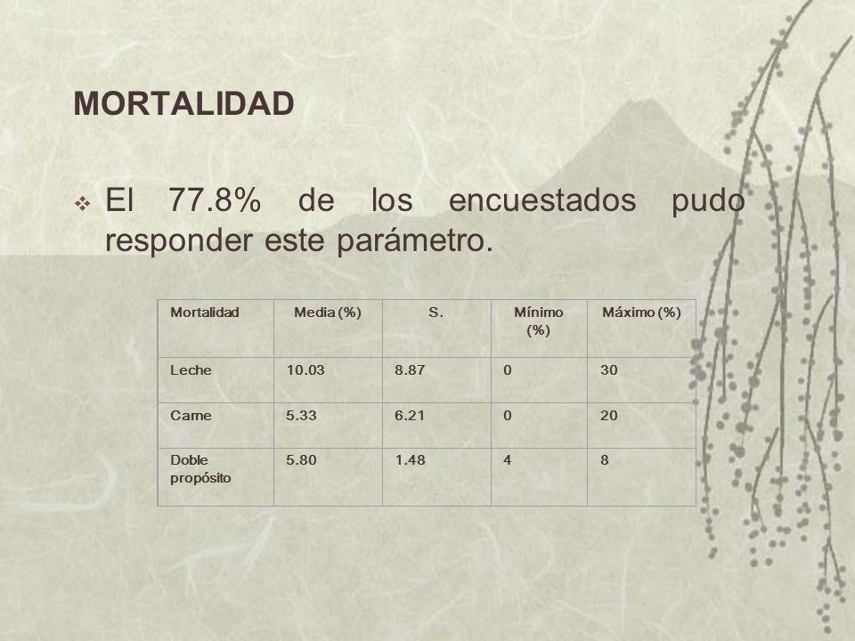 MORTALIDAD El 77.8% de los encuestados pudo responder este parámetro. MortalidadMedia (%)S.Mínimo (%) Máximo (%) Leche10.038.87030 Carne5.336.21020 Do