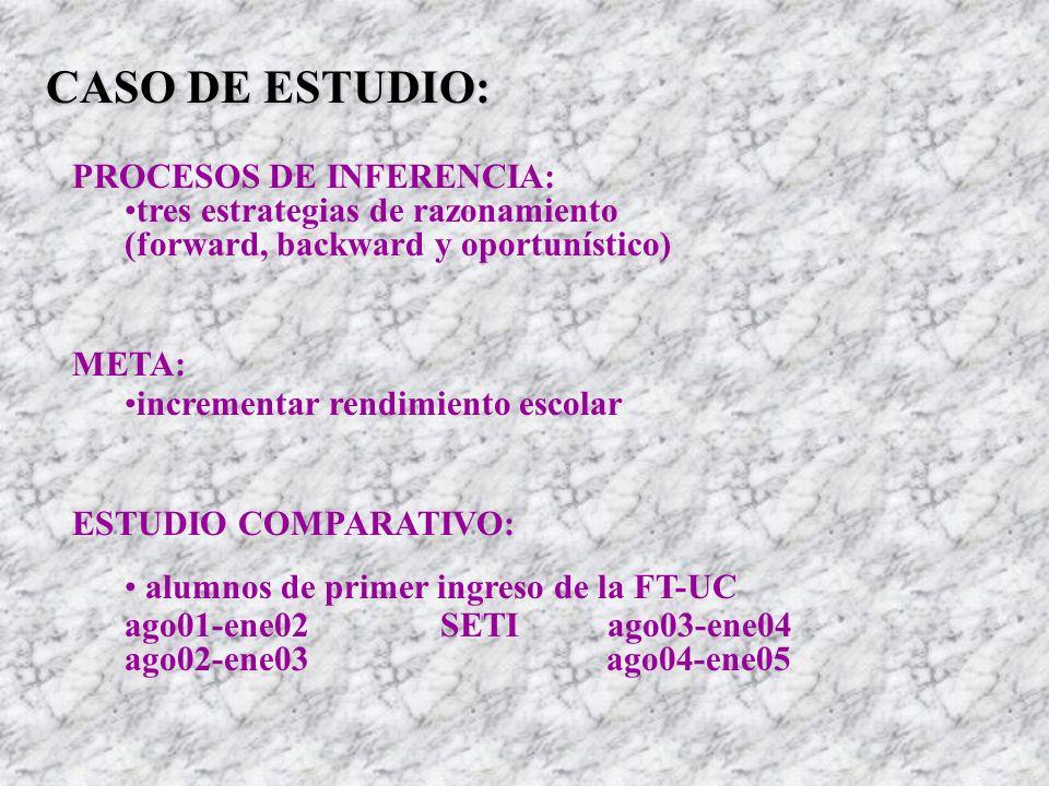 CASO DE ESTUDIO: PROCESOS DE INFERENCIA: tres estrategias de razonamiento (forward, backward y oportunístico) META: incrementar rendimiento escolar ES