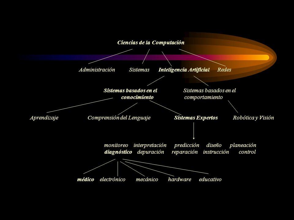 Ciencias de la Computación AdministraciónSistemasInteligencia ArtificialRedes Sistemas basados en elSistemas basados en el conocimiento comportamiento