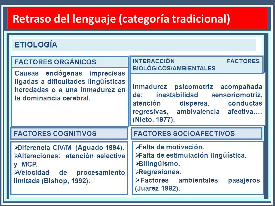 Retraso del lenguaje (categ. Perfil ling. Retraso del lenguaje (categoría tradicional) ETIOLOGÍA Causas endógenas imprecisas ligadas a dificultades li