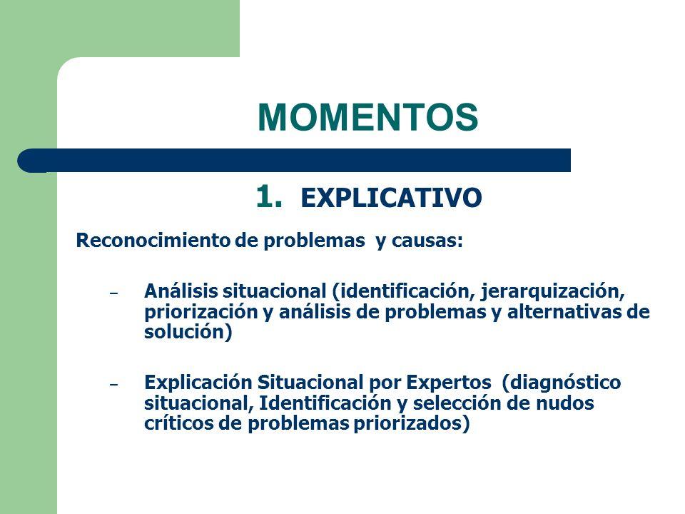 MOMENTOS 1. EXPLICATIVO Reconocimiento de problemas y causas: – Análisis situacional (identificación, jerarquización, priorización y análisis de probl