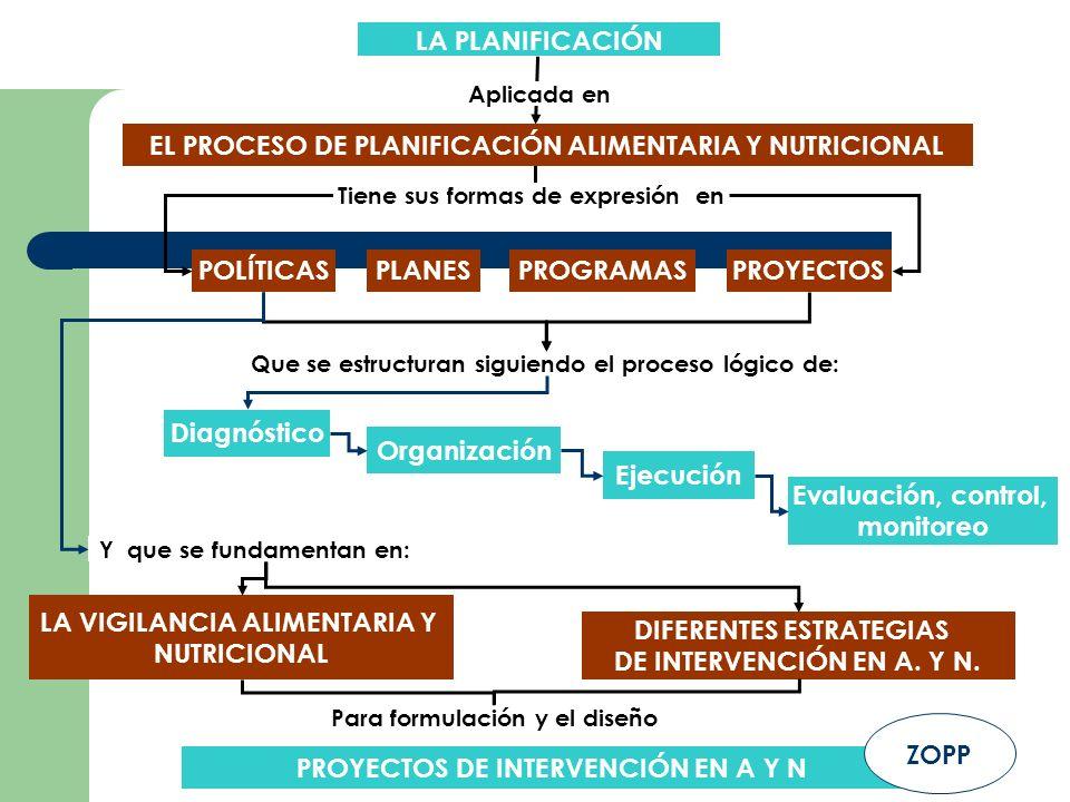 LA PLANIFICACIÓN PLANESPROGRAMASPROYECTOS LA VIGILANCIA ALIMENTARIA Y NUTRICIONAL DIFERENTES ESTRATEGIAS DE INTERVENCIÓN EN A. Y N. Para formulación y