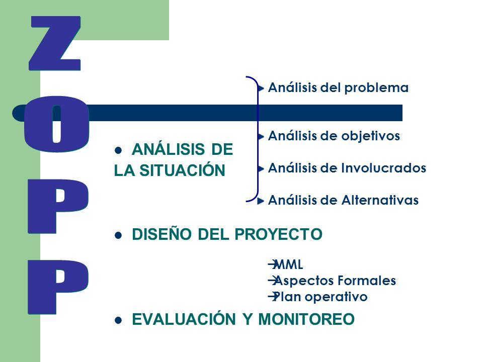 ANÁLISIS DE LA SITUACIÓN DISEÑO DEL PROYECTO EVALUACIÓN Y MONITOREO Análisis del problema Análisis de objetivos Análisis de Involucrados Análisis de A