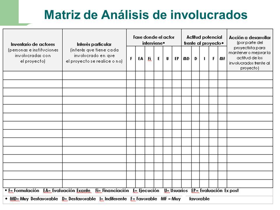 Matriz de Análisis de involucrados