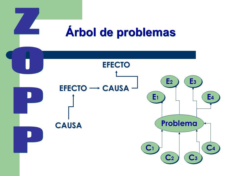 Árbol de problemas CAUSA EFECTOCAUSA EFECTO C1C1 C1C1 C2C2 C2C2 C3C3 C3C3 C4C4 C4C4 Problema E1E1 E1E1 E2E2 E2E2 E3E3 E3E3 E4E4 E4E4