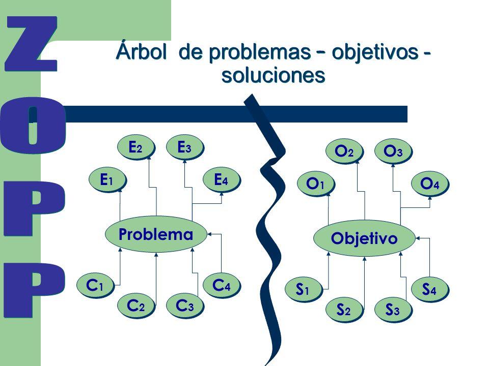 Árbol de problemas – objetivos - soluciones C1C1 C1C1 C2C2 C2C2 C3C3 C3C3 C4C4 C4C4 Problema E1E1 E1E1 E2E2 E2E2 E3E3 E3E3 E4E4 E4E4 S1S1 S1S1 S2S2 S2