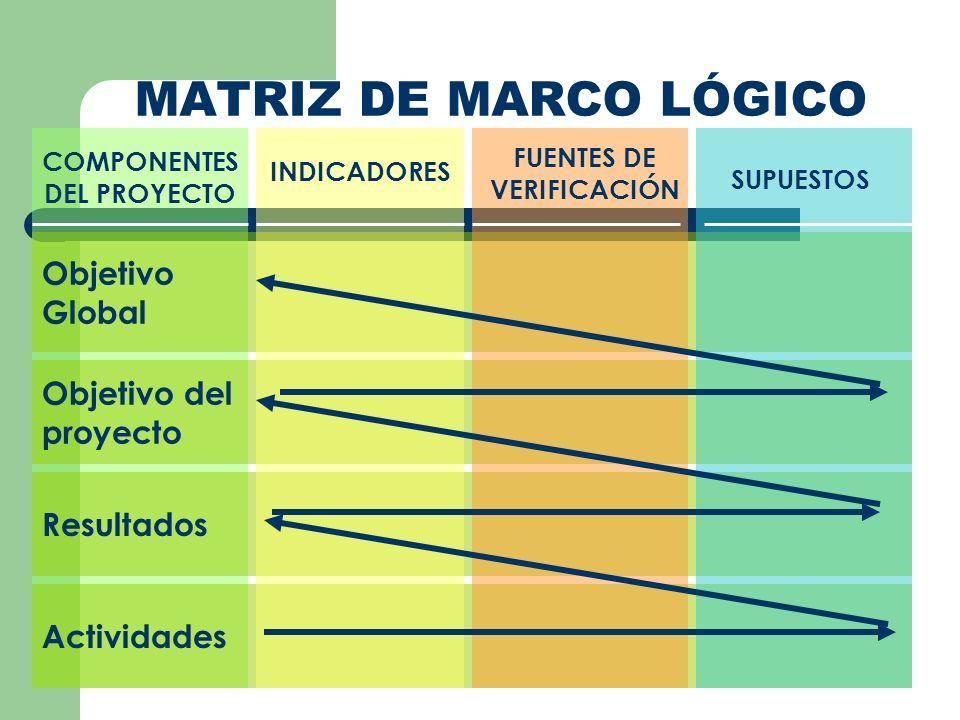 COMPONENTES DEL PROYECTO Actividades Resultados Objetivo del proyecto Objetivo Global MATRIZ DE MARCO LÓGICO INDICADORES FUENTES DE VERIFICACIÓN SUPUE