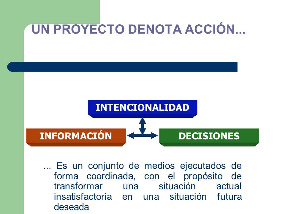 UN PROYECTO DENOTA ACCIÓN...... Es un conjunto de medios ejecutados de forma coordinada, con el propósito de transformar una situación actual insatisf