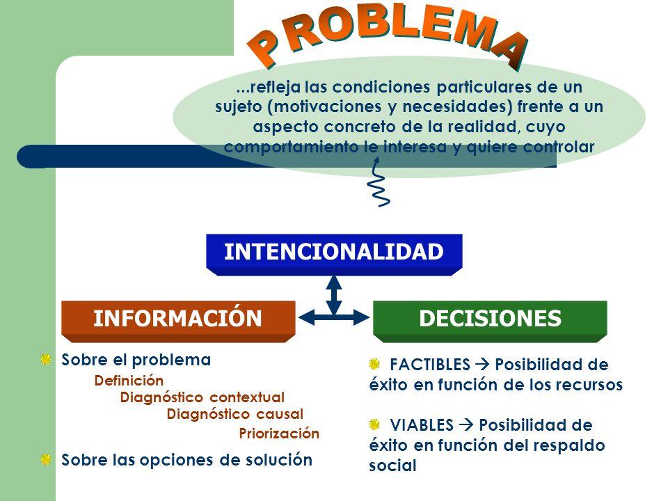 Cuál es el problema (la definición conceptual de problema) En qué conocimientos teóricos se soporta Cómo se ubica el problema en su contexto (Diagnóstico contextual) Qué población afecta Cómo se ha comportado el problema antes INFORMACIÓN ESENCIAL