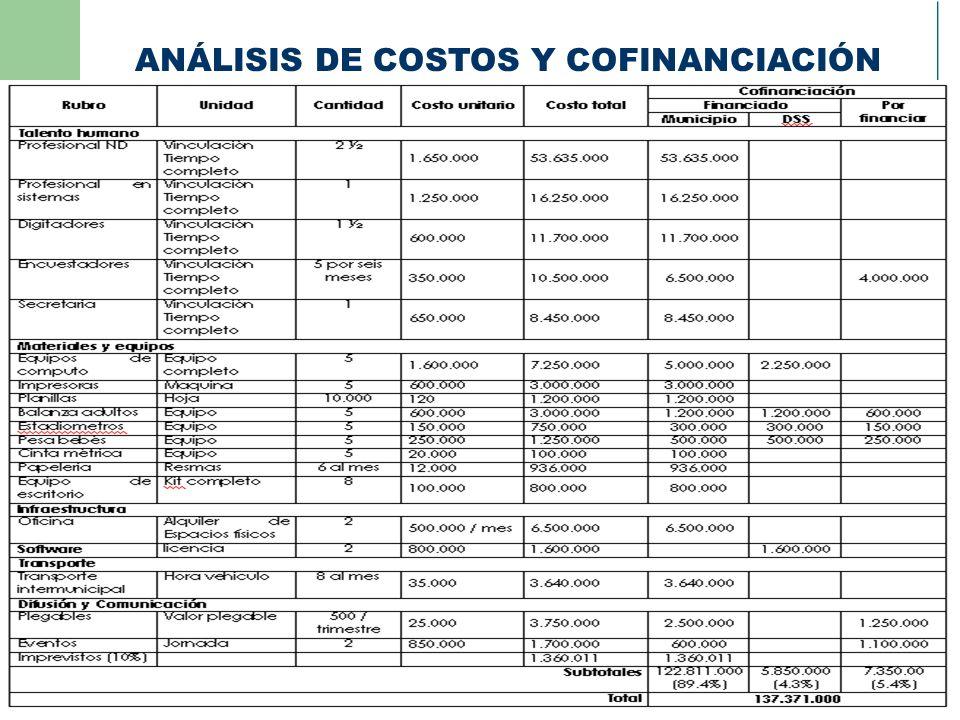 ANÁLISIS DE COSTOS Y COFINANCIACIÓN