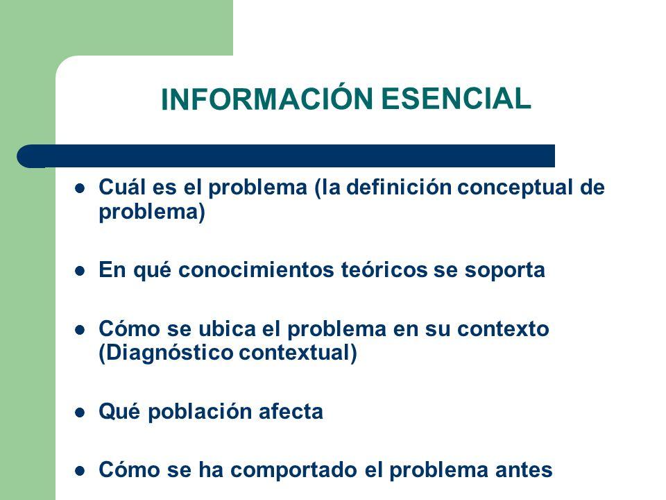 Cuál es el problema (la definición conceptual de problema) En qué conocimientos teóricos se soporta Cómo se ubica el problema en su contexto (Diagnóst