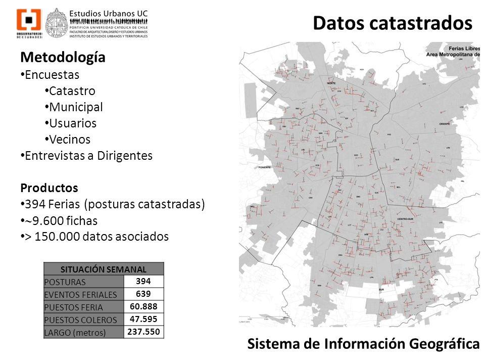 Datos catastrados Metodología Encuestas Catastro Municipal Usuarios Vecinos Entrevistas a Dirigentes Productos 394 Ferias (posturas catastradas) 9.600