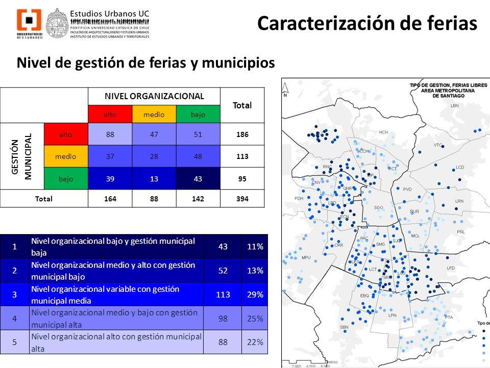 Caracterización de ferias Nivel de gestión de ferias y municipios NIVEL ORGANIZACIONAL Total altomediobajo GESTIÓN MUNICIPAL alto 884751186 medio 3728