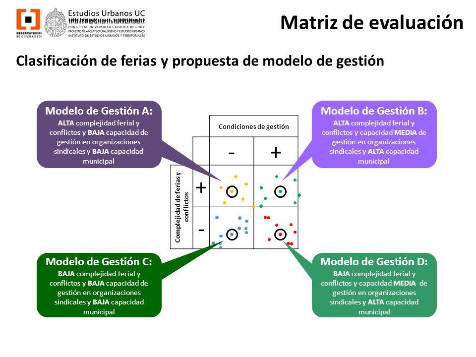 Matriz de evaluación Clasificación de ferias y propuesta de modelo de gestión Condiciones de gestión -+ Complejidad de ferias y conflictos + - Modelo