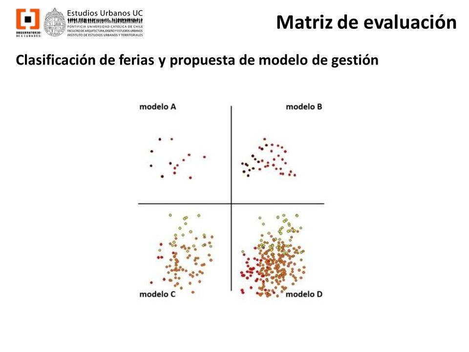 Matriz de evaluación Clasificación de ferias y propuesta de modelo de gestión