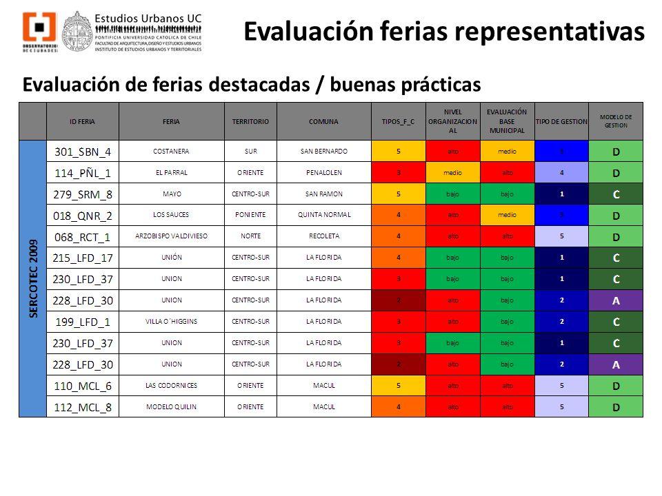 Evaluación ferias representativas Evaluación de ferias destacadas / buenas prácticas