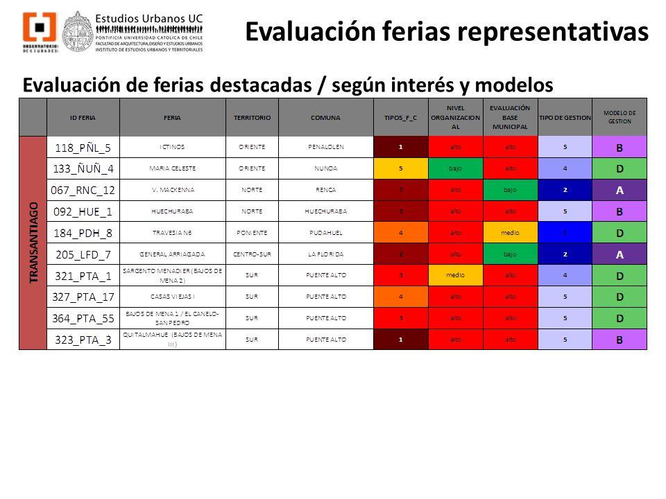 Evaluación ferias representativas Evaluación de ferias destacadas / según interés y modelos
