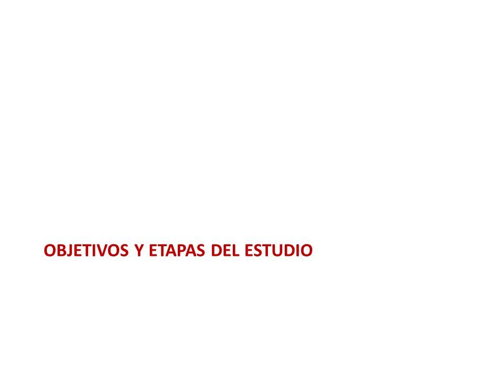 Caracterización de ferias Nivel de gestión de ferias y municipios NIVEL ORGANIZACIONAL Total altomediobajo GESTIÓN MUNICIPAL alto 884751186 medio 372848113 bajo 39134395 Total 16488142394