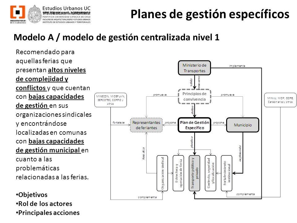 Modelo A / modelo de gestión centralizada nivel 1 Planes de gestión específicos Recomendado para aquellas ferias que presentan altos niveles de comple