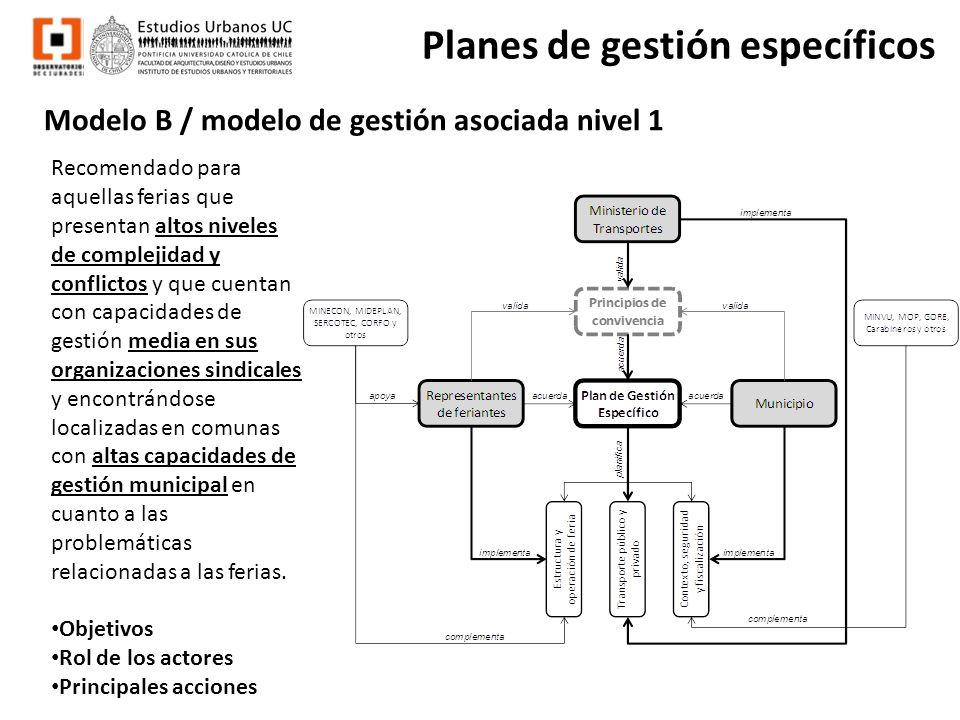 Modelo B / modelo de gestión asociada nivel 1 Planes de gestión específicos Recomendado para aquellas ferias que presentan altos niveles de complejida