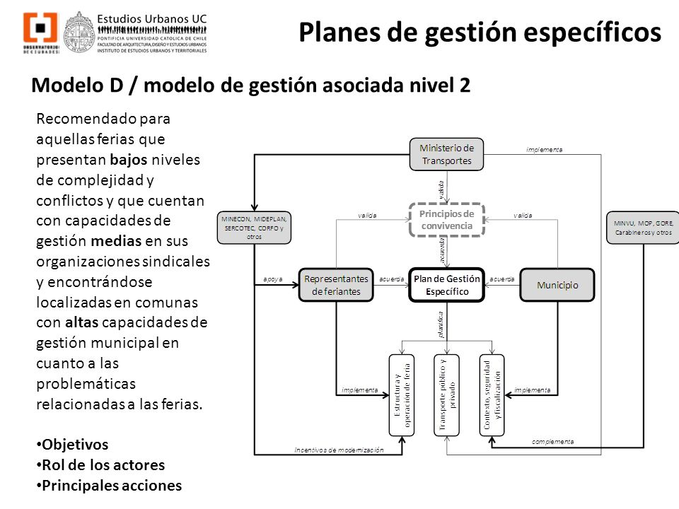 Modelo D / modelo de gestión asociada nivel 2 Planes de gestión específicos Recomendado para aquellas ferias que presentan bajos niveles de complejida