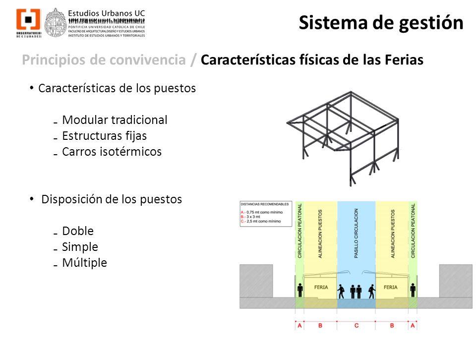 Principios de convivencia / Características físicas de las Ferias Sistema de gestión Características de los puestos Modular tradicional Estructuras fi