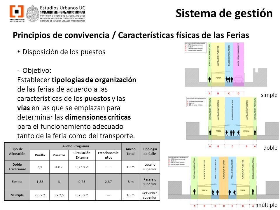 Principios de convivencia / Características físicas de las Ferias Sistema de gestión Disposición de los puestos -Objetivo: Establecer tipologías de or