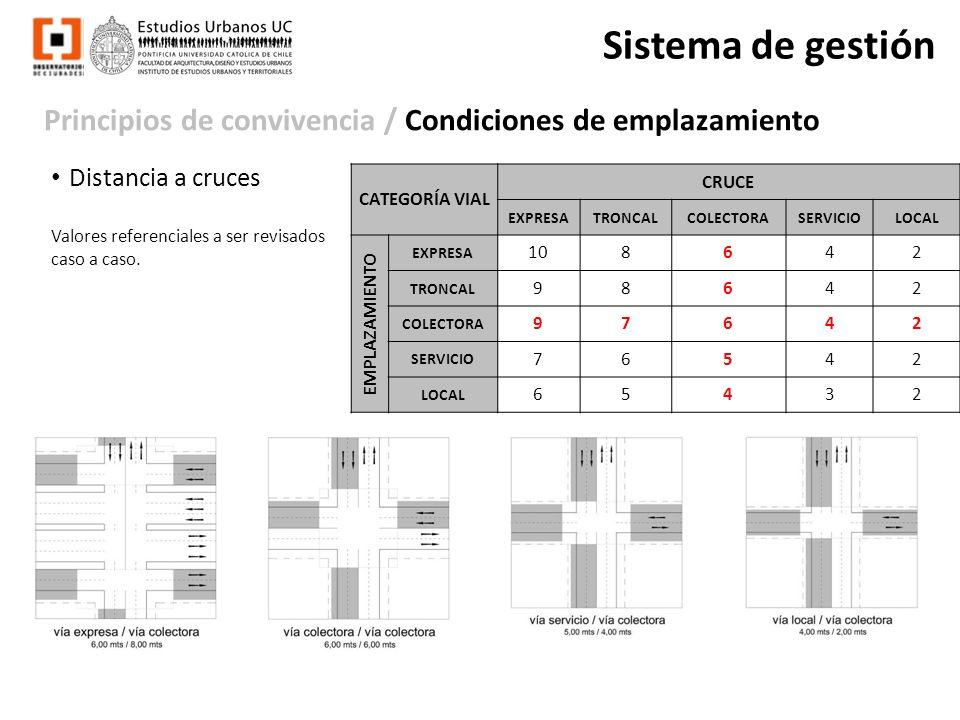 Principios de convivencia / Condiciones de emplazamiento Sistema de gestión Distancia a cruces Valores referenciales a ser revisados caso a caso. CATE