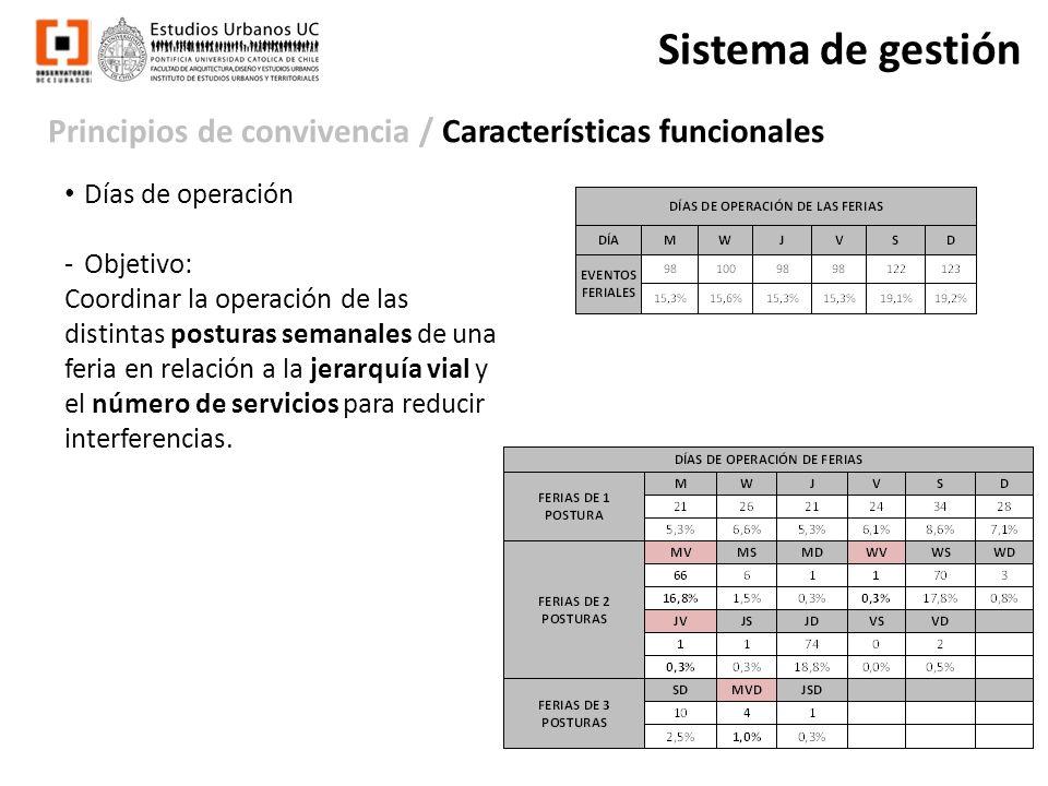Principios de convivencia / Características funcionales Sistema de gestión Días de operación -Objetivo: Coordinar la operación de las distintas postur
