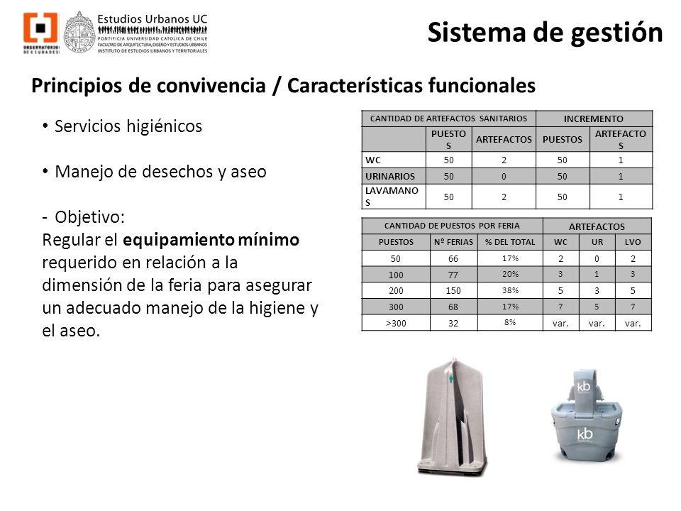 Principios de convivencia / Características funcionales Sistema de gestión Servicios higiénicos Manejo de desechos y aseo -Objetivo: Regular el equipa