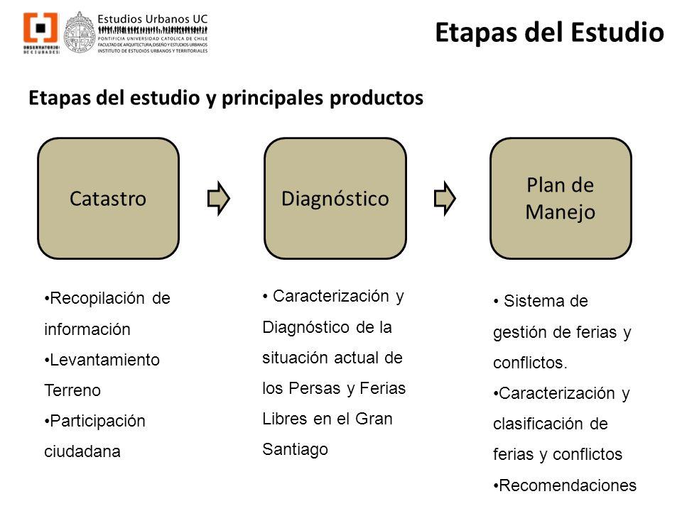 Etapas del Estudio CatastroDiagnóstico Plan de Manejo Recopilación de información Levantamiento Terreno Participación ciudadana Caracterización y Diag
