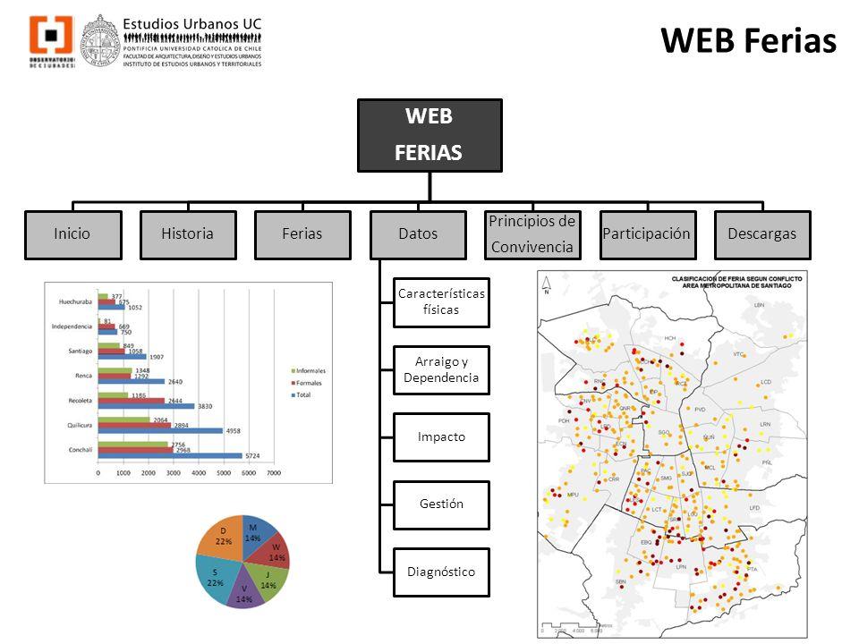WEB Ferias WEB FERIAS InicioHistoriaFeriasDatos Características físicas Arraigo y Dependencia Impacto Gestión Diagnóstico Principios de Convivencia Pa
