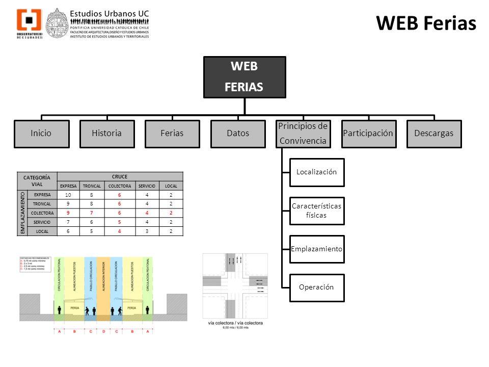 WEB Ferias WEB FERIAS InicioHistoriaFeriasDatos Principios de Convivencia Localización Características físicas Emplazamiento Operación ParticipaciónDe