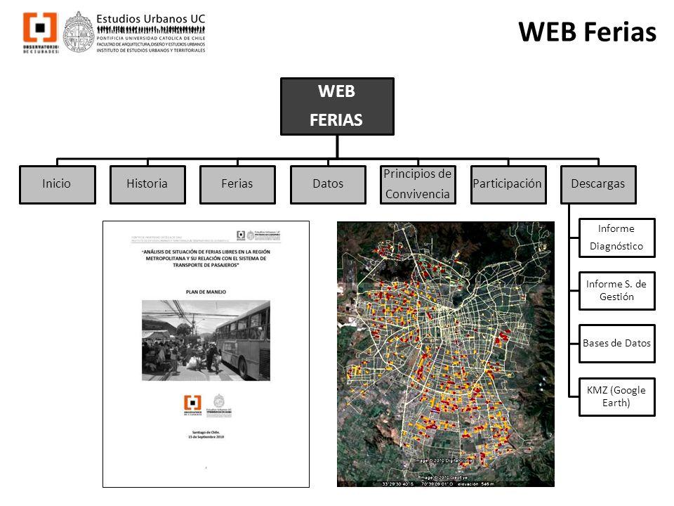 WEB Ferias WEB FERIAS InicioHistoriaFeriasDatos Principios de Convivencia ParticipaciónDescargas Informe Diagnóstico Informe S. de Gestión Bases de Da