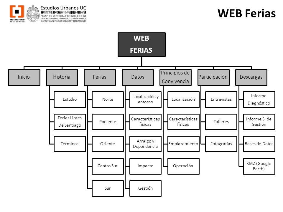 WEB Ferias WEB FERIAS InicioHistoria Estudio Ferias Libres De Santiago Términos Ferias Norte Poniente Oriente Centro Sur Sur Datos Localización y ento