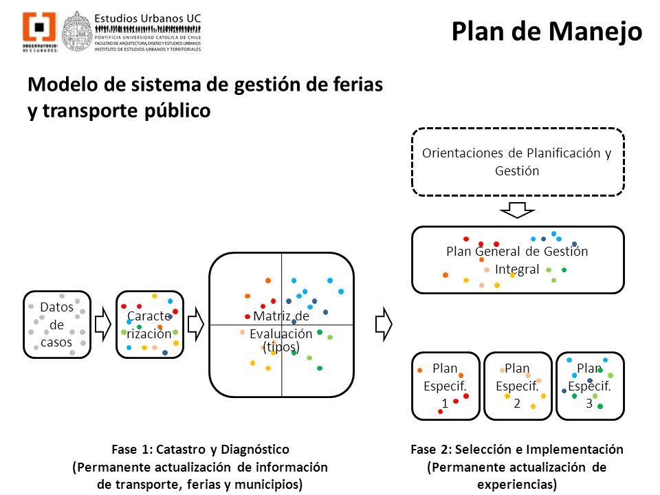 Principios de convivencia / Características físicas de las Ferias Sistema de gestión Características de los puestos Modular tradicional Estructuras fijas Carros isotérmicos Disposición de los puestos Doble Simple Múltiple