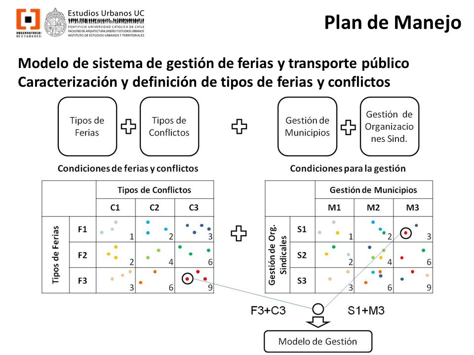 Plan de Manejo Modelo de sistema de gestión de ferias y transporte público Caracterización y definición de tipos de ferias y conflictos