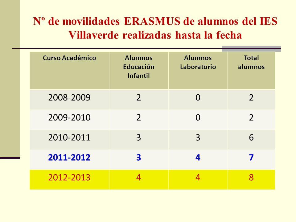 Nº de movilidades ERASMUS de alumnos del IES Villaverde realizadas hasta la fecha Curso AcadémicoAlumnos Educación Infantil Alumnos Laboratorio Total