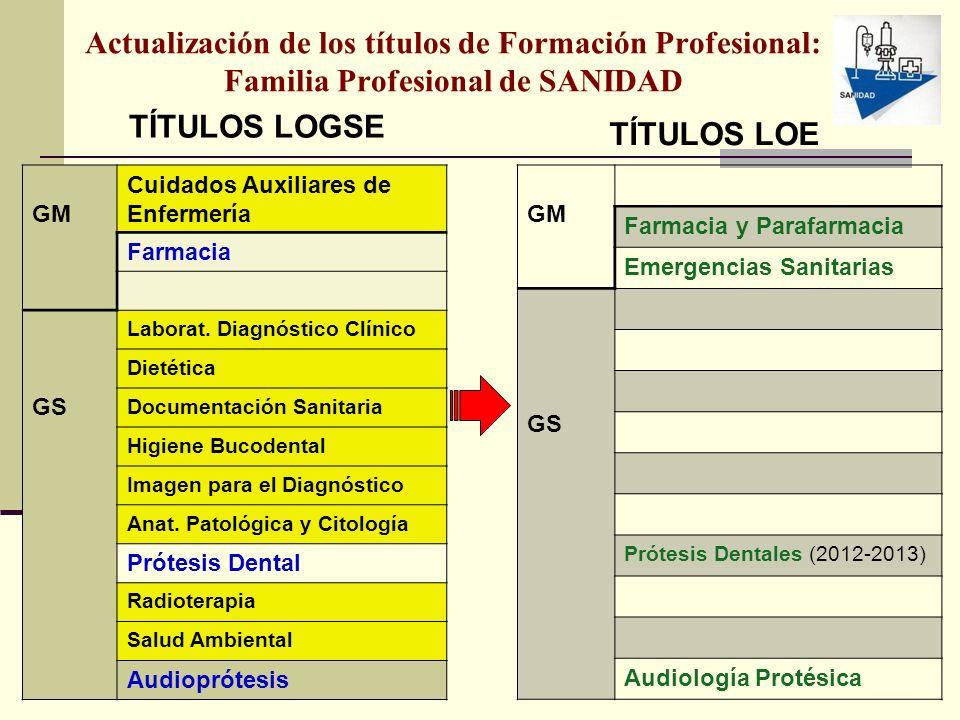 Actualización de los títulos de Formación Profesional: Familia Profesional de SANIDAD TÍTULOS LOGSE GM Cuidados Auxiliares de Enfermería Farmacia GS L