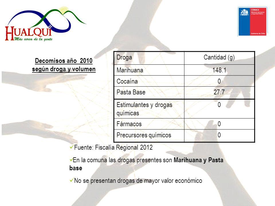 Decomisos año 2010 según droga y volumen Fuente: Fiscalía Regional 2012 En la comuna las drogas presentes son Marihuana y Pasta base No se presentan drogas de mayor valor económico DrogaCantidad (g) Marihuana148.1 Cocaína0 Pasta Base27.7 Estimulantes y drogas químicas 0 Fármacos0 Precursores químicos0