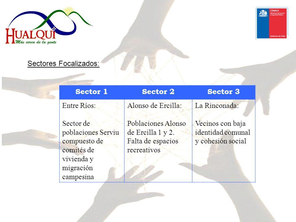 Sector 1Sector 2Sector 3 Entre Ríos: Sector de poblaciones Serviu compuesto de comités de vivienda y migración campesina Alonso de Ercilla: Poblaciones Alonso de Ercilla 1 y 2.